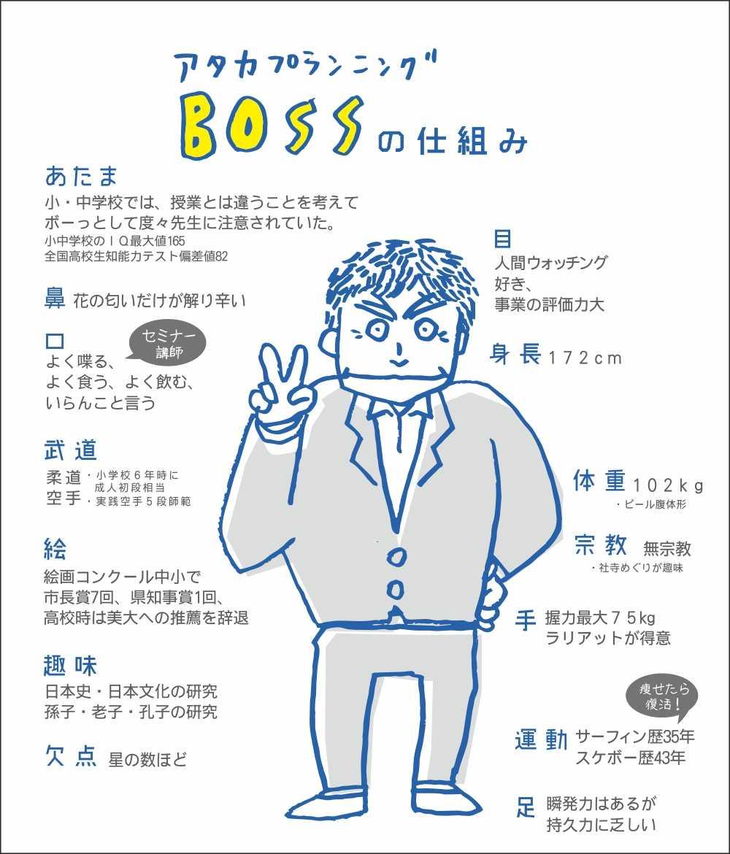 BOSSの仕組み