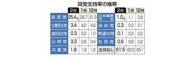 2019-02月の政党支持率