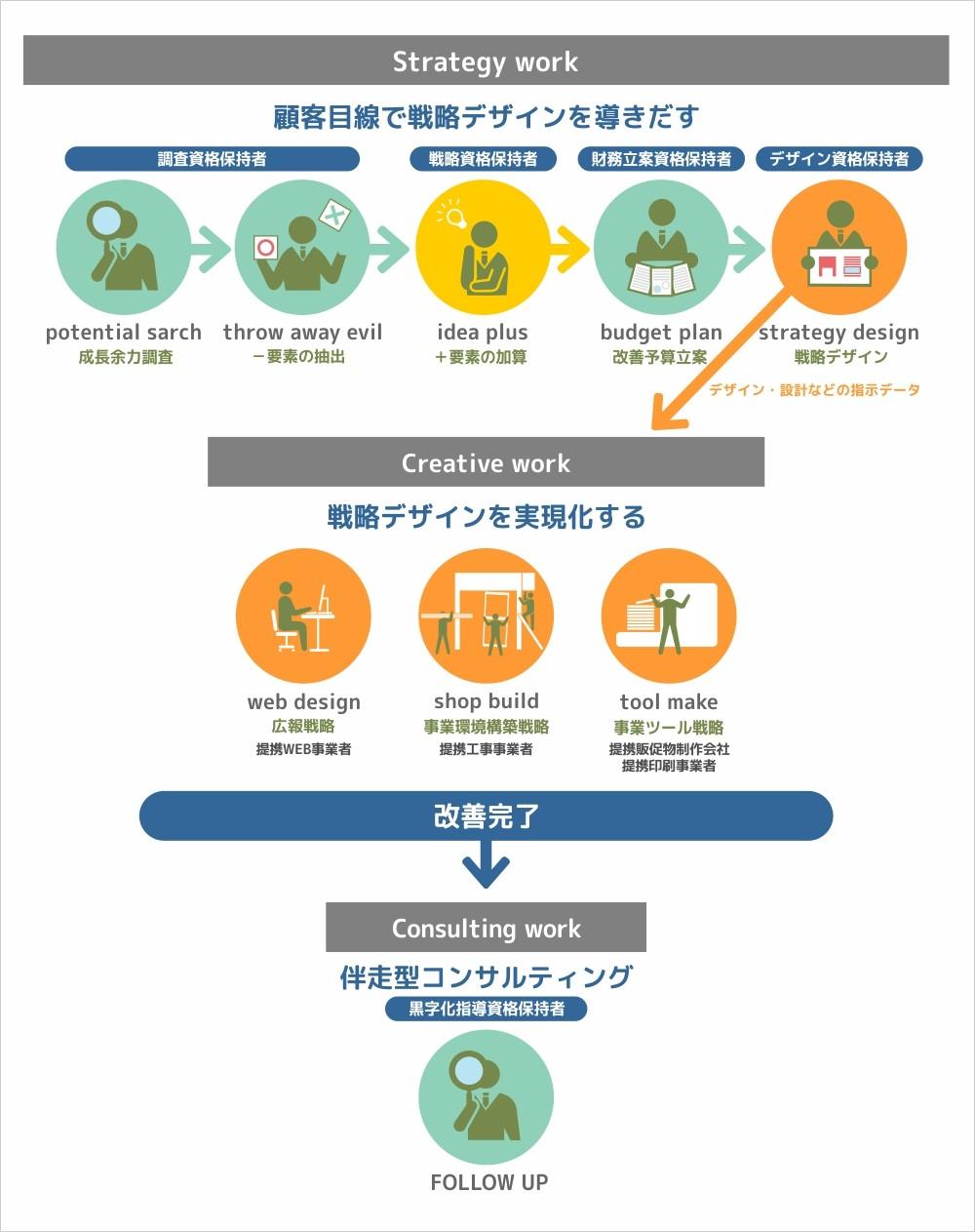 アタカプランニングの戦略デザイン フロー図